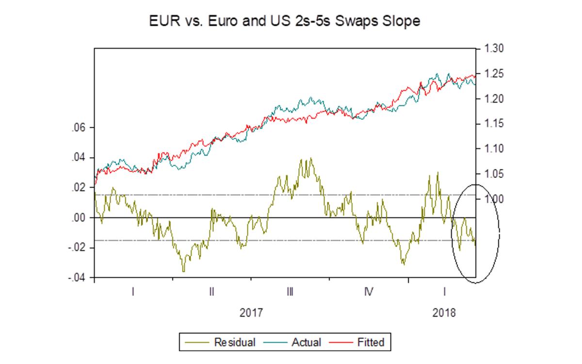 EUR vs euro-US swaps slope