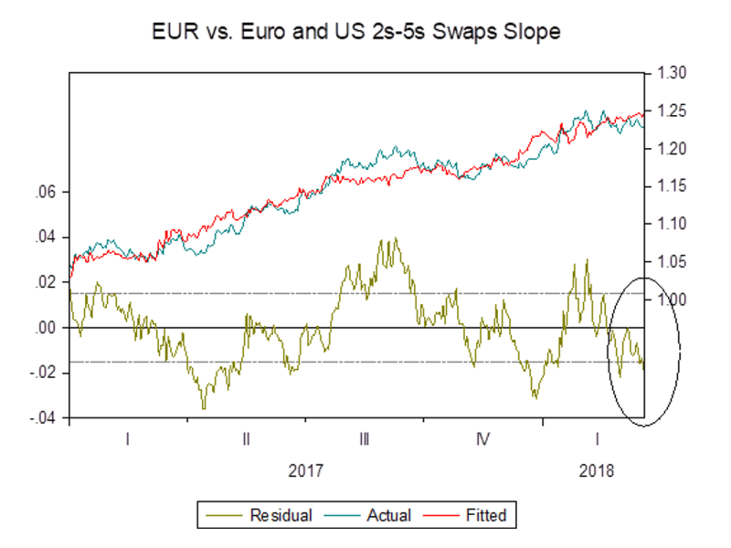 EUR vs euro-US swaps slope