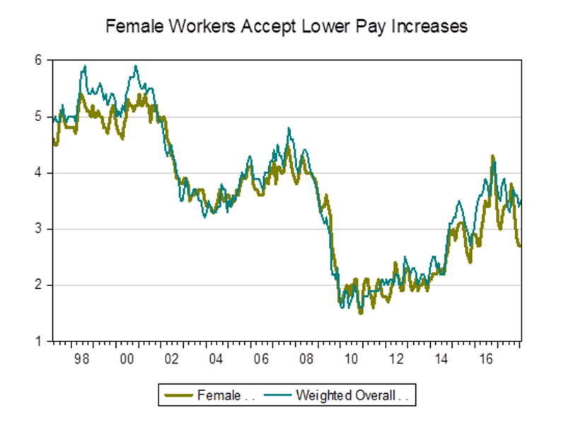 Female workers wages
