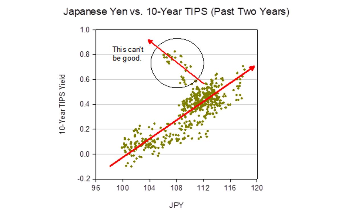 JPY vs 10-yr TIPS
