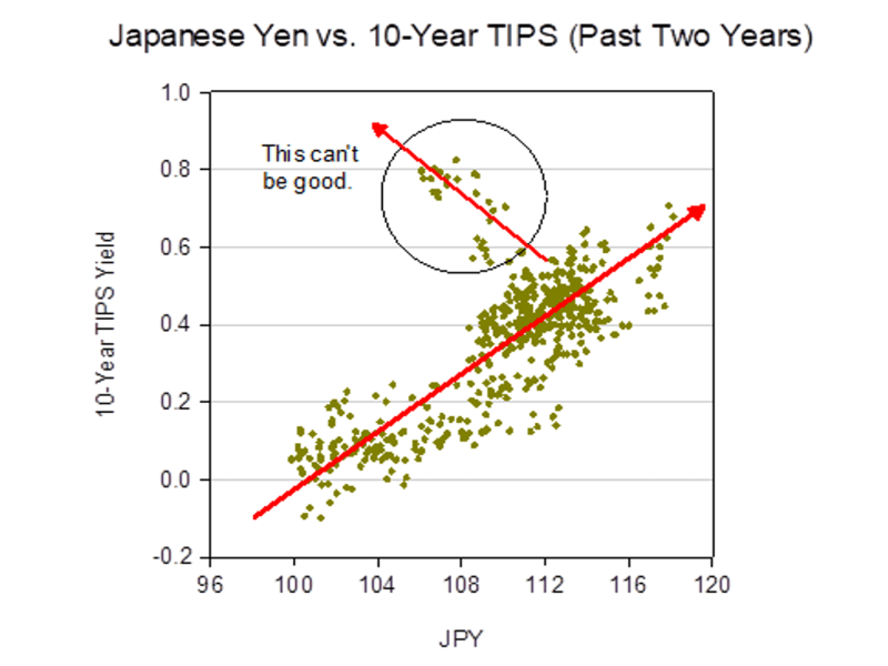 JPY vs 10-yr TIPS