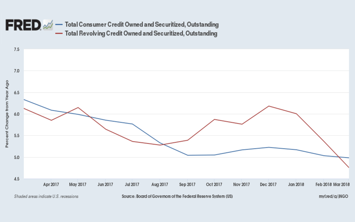 Despite stagnant wages, consumer borrowing has dropped off in recent months, to the surprise of forecasters.