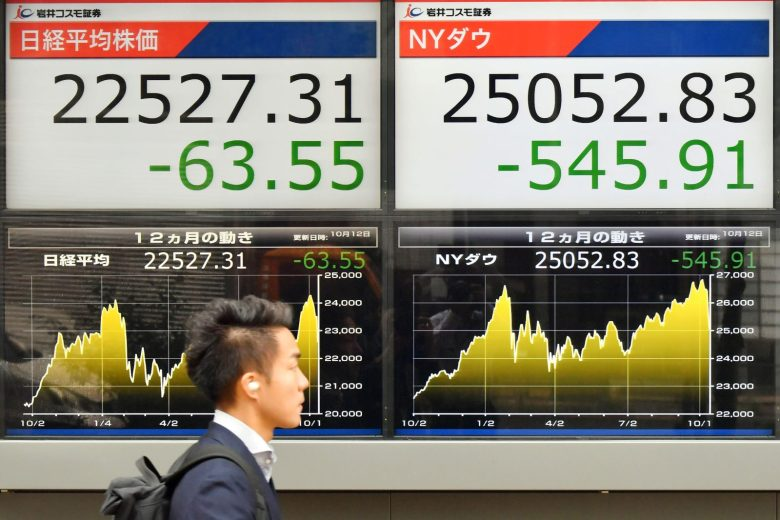 An electric board displays the Nikkei stock average rate and Dow Jones Industrial Average in Chuo Ward in Tokyo on October 12, 2018. Photo: AFP/The Yomiuri Shimbun