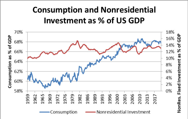 consumption and non-residential investment as a percent of US GDP