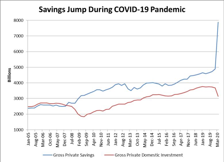 Savings jump during Covid-19 pandemic