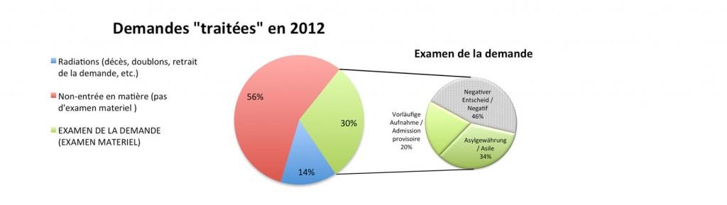 Graphiques statistiques demandes 2012