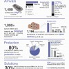 Malta asylum trend 2013, UNHCR