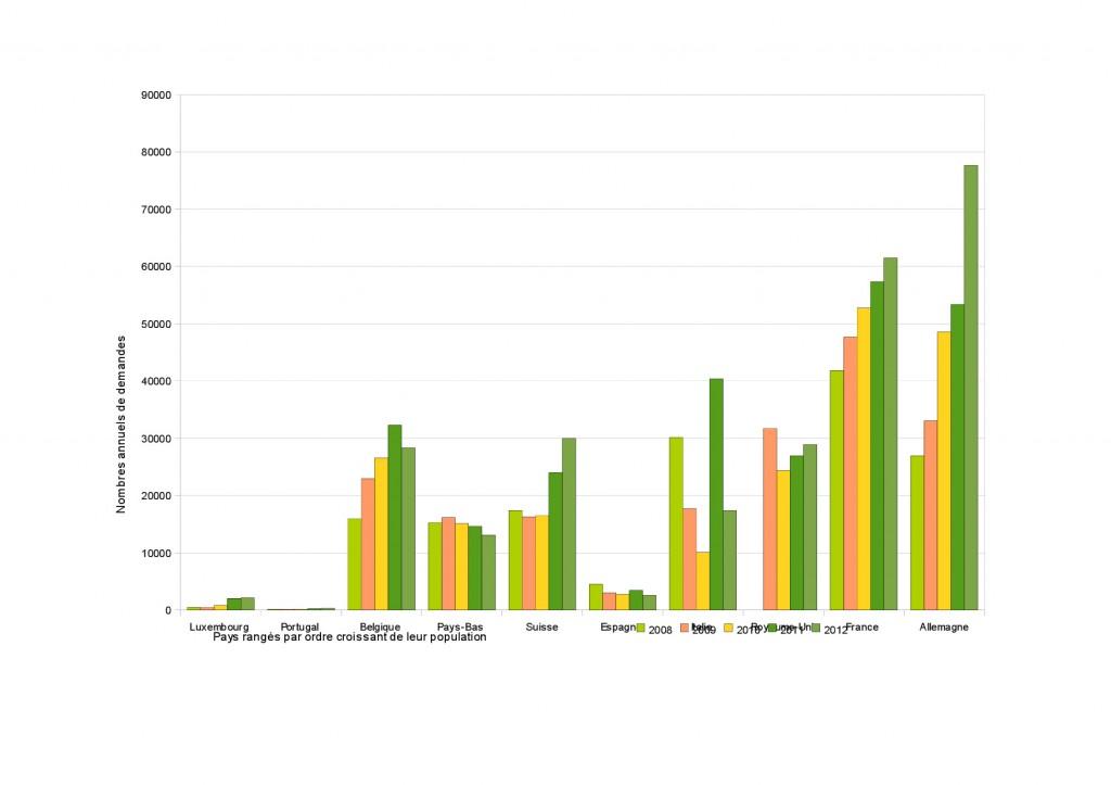 Figure 2. La demande d'asile en France et dans les pays voisins, 2008-2012