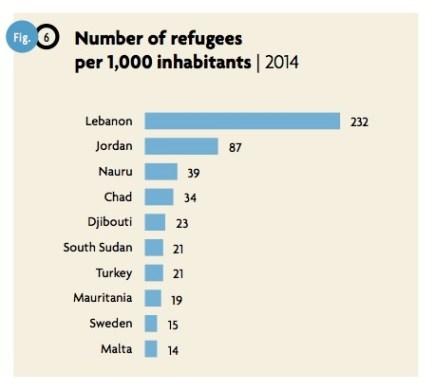 Nombre de réfugiés pour 1000 habitants. Source: HCR