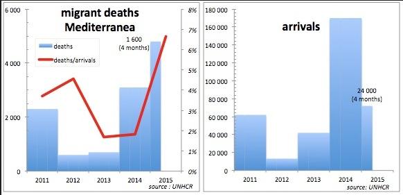 Note: pour l'année 2015, les chiffres correspondent à la période janvier – mi-avril