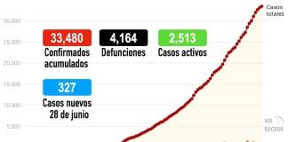 coronavirus COVID19 Edomex Toluca