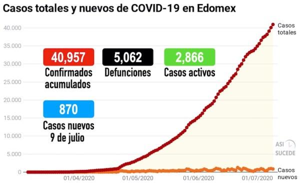COVID-19_Edomex_090720