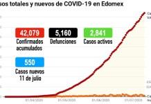 COVID-19_Edomex_110720