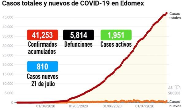 COVID19_Edomex_2107