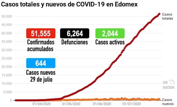 COVID19_Edomex_280720