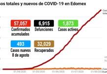 COVID19_Edomex_080820_actualización
