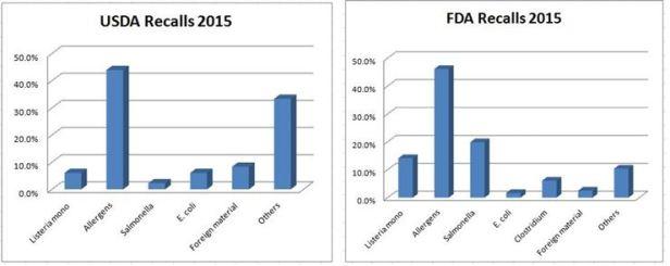 2015-fda-usda-recalls