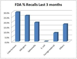 recall-3-month