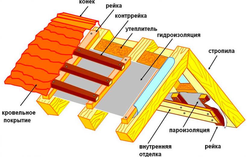 Основные составляющие строения крыши