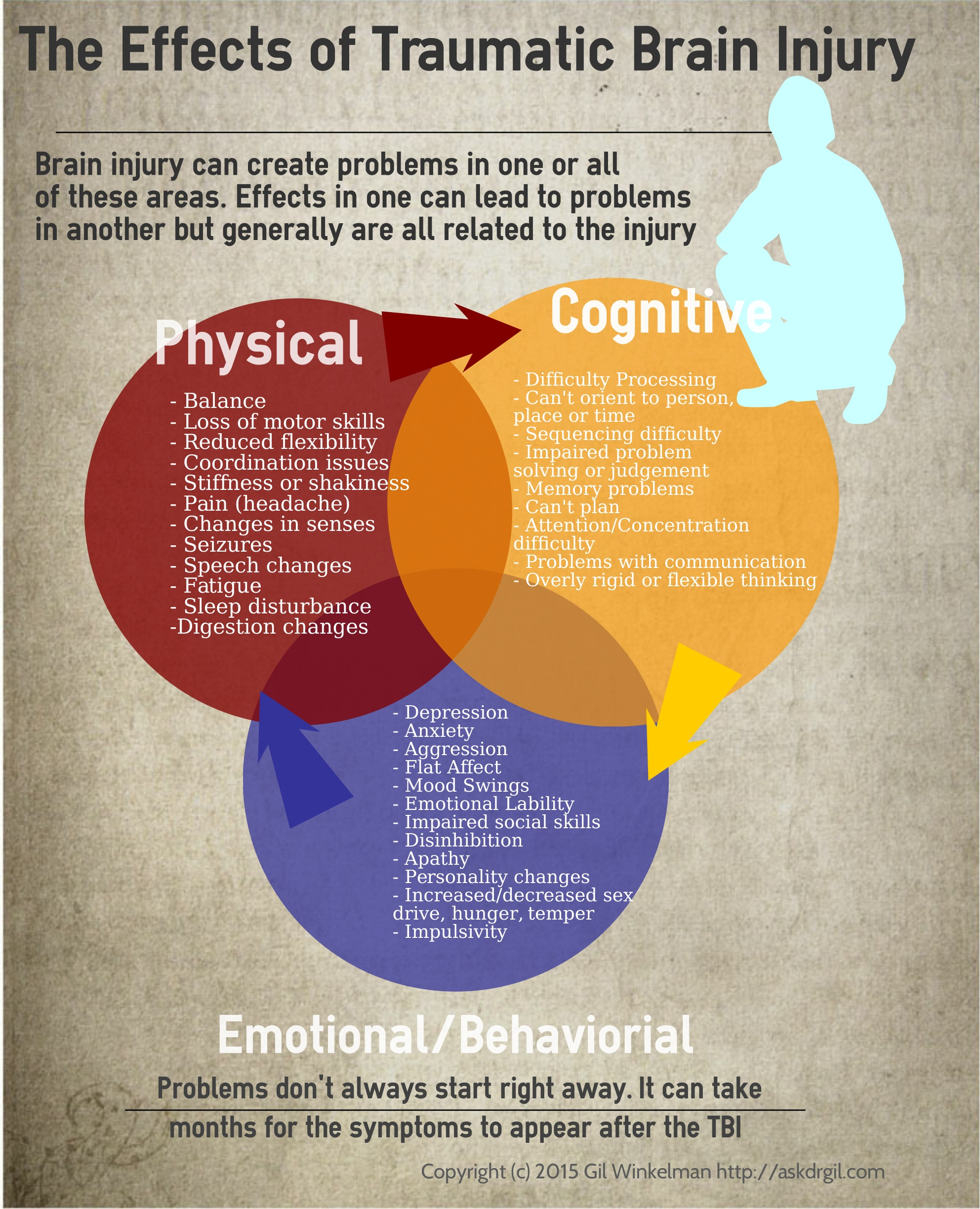 What Happens When You Have A Brain Injury