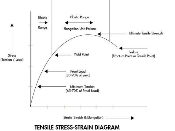 Tensile Stress-Strain Diagram