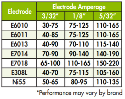 Recommended Electrodes