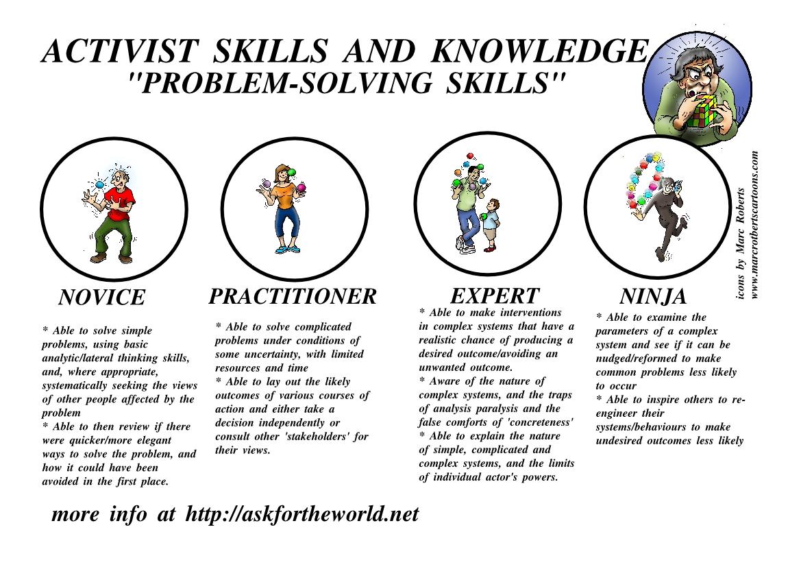 Level Indicator Problem Solving Skills
