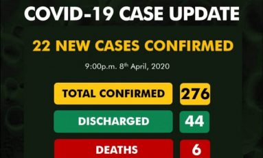 COVID-19 UPDATE:22 New Cases