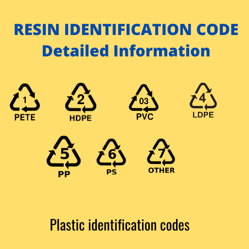 Resin Identification code system or plastic Idnentification code