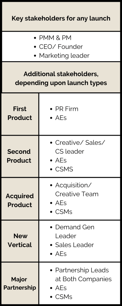 This image has an empty alt attribute; its file name is Key-stakeholders-for-any-launch-mobile-410x1024.png