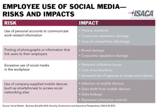 Effect of Employee Online Behavior