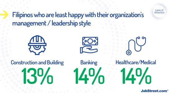 Dissatisfaction Towards Management and Leadership Style