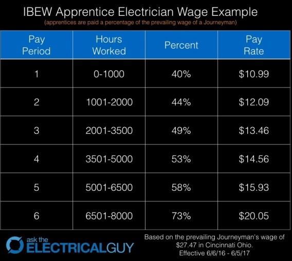 IBEW Apprentice Wages