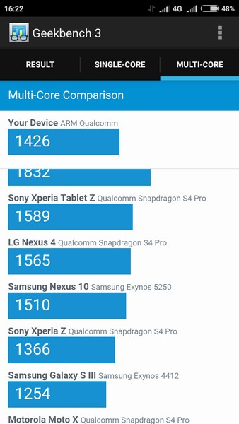 Xiaomi Redmi 2 - Geekbench 2