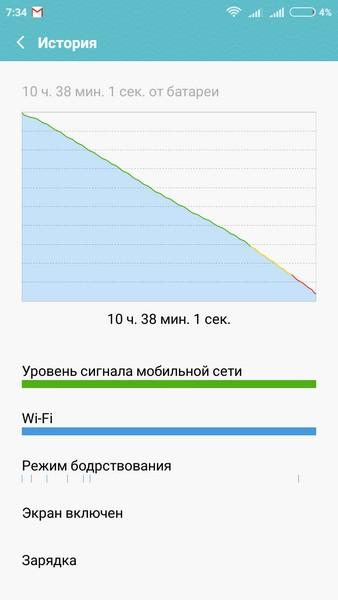 Xiaomi Redmi 2 - Internet time