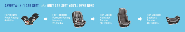 Graco 4Ever™ 4-in-1 Car Seat four stages