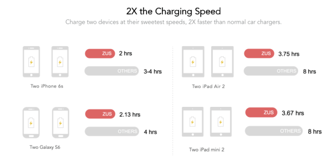 Charging times of the ZUS by nonda