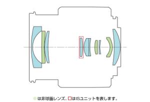 lens-construction-15-45mm