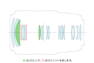 lens-construction