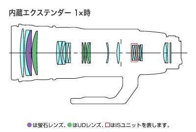 EF200-400mm F4L IS USM-lens