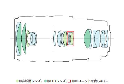 EF28-300mm F3.5-5.6L IS USM-lens