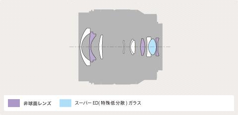 E 10-18mm F4 OSS-lens