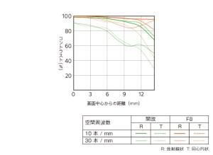 E 20mm F2.8 -mtf