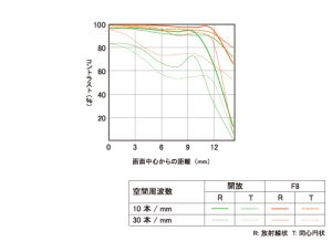 E16mm F2.8-mtf
