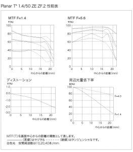 Planar T 1.4 50-mft