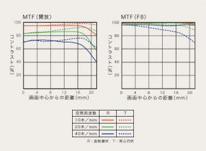 135mm-f1-8-za-mtf