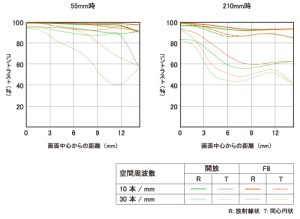 e-55-210mm-f4-5-6-3-oss-mtf