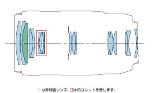 ef70-300mm-f4-5-6-is-ii-usm%e3%83%bclens