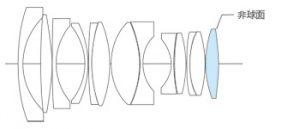 17-5%ef%bd%8d%ef%bd%8d-f0-95-lens