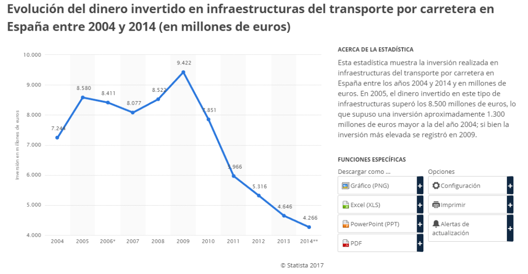 Evolución del dinero invertido en infraestructuras del transporte por carretera en España entre 2004 y 2014 - Mala señalización-Accidentes-Asociación DIA